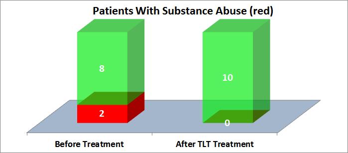 Laser MD | PTSD & TBI treatment with TLT, Transcranial Laser